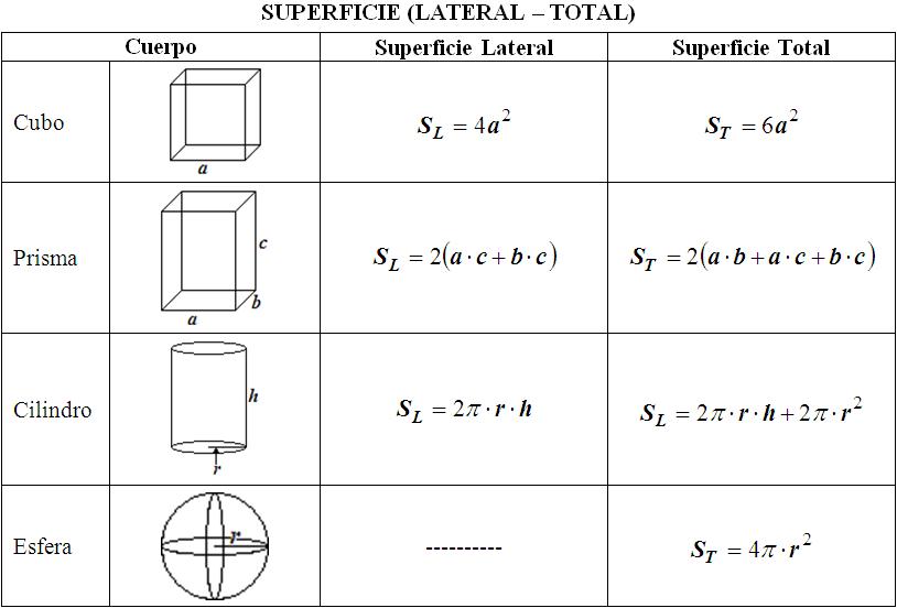 Fórmulas Para Calcular Superficie Lateral Y Total De Cuerpos Matemática Ii Volumen De Figuras Geometricas Matematicas Ii Matematicas