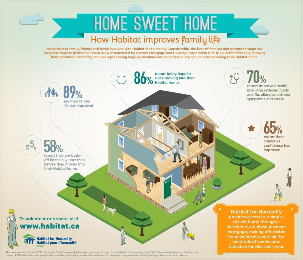 Habitat For Humanity On Twitter Habitat For Humanity Habitats Home Ownership