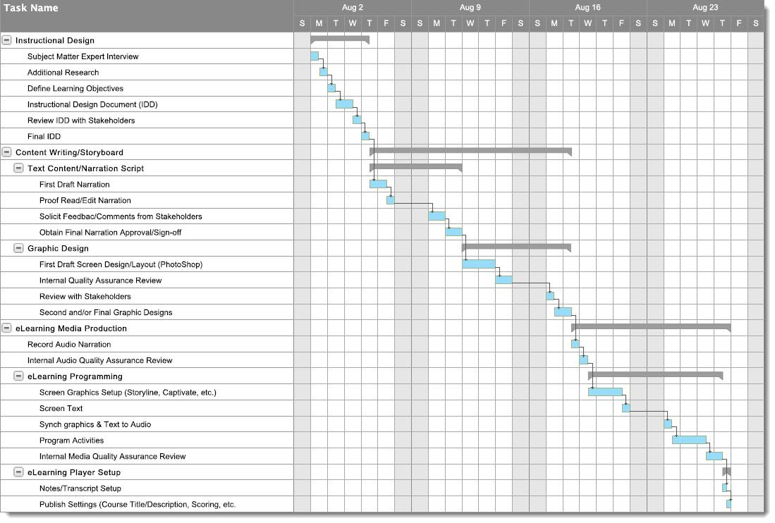 Elearning Project Plan Sample How To Plan Project Plans Project Management