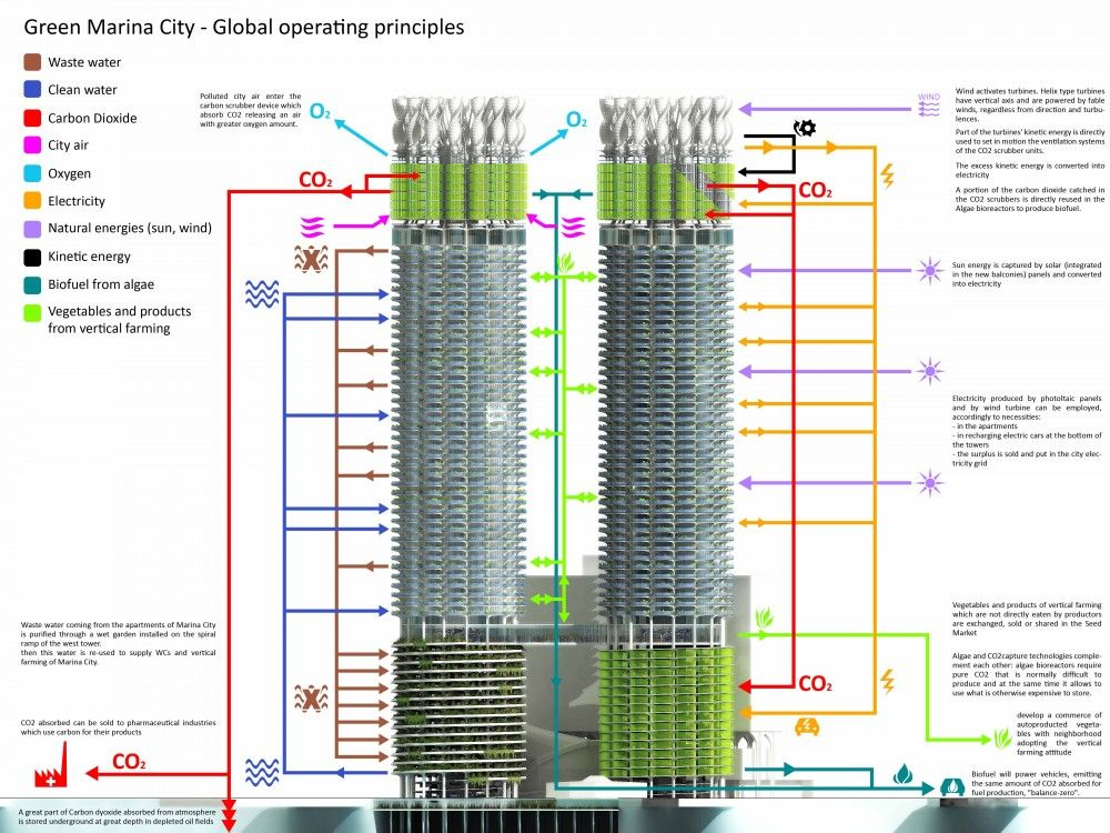 Speculative design Chicago http://www.archdaily.com/191229/algae-green-loop-influx-studio/