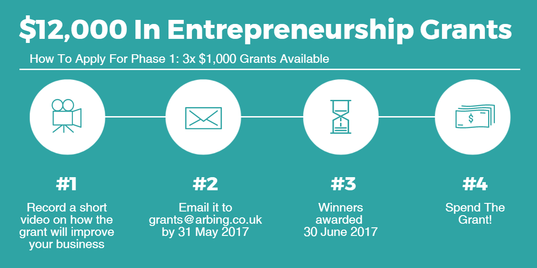 Entrepreneurship Grants 12000 To Help You Start Your