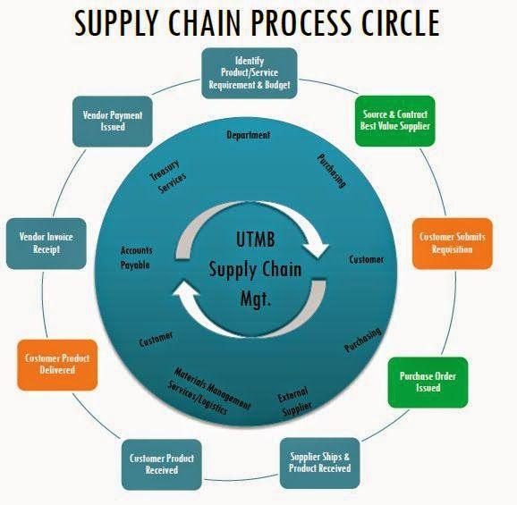 سلسلة التزويد Supply Chain Logistics Management Supply Chain Process Supply Chain