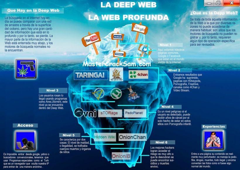 Deep Web Links – Massive Deep Websites Links and Url in 2019 | Deep