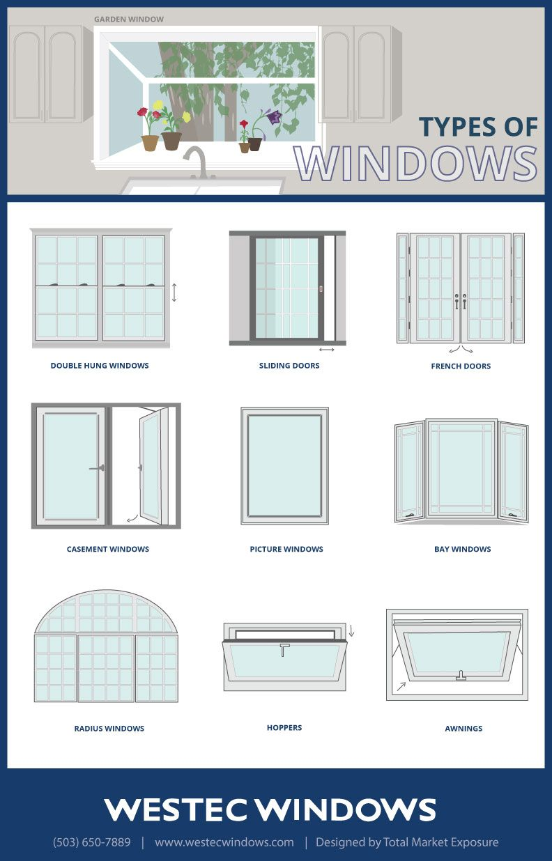 neat infographic about different types of windows i love bay