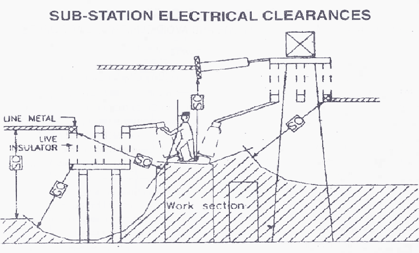 substation electrical clearances