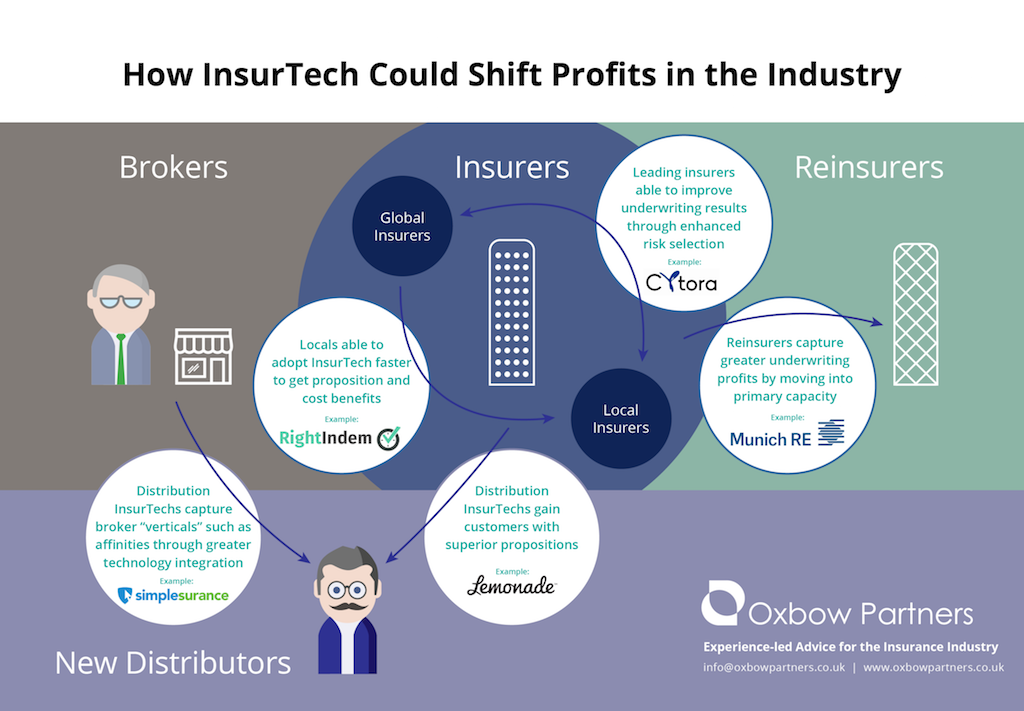 How Insurtech Could Shift Profits In The Industry