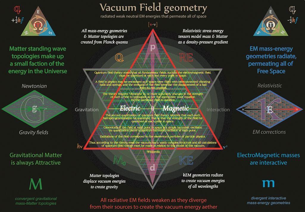 Tetryonics 79 01 Em Mass Energies Radiate Interact At Various