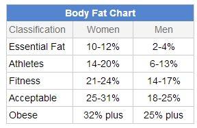 calculate fat percentage - Emayti australianuniversities co