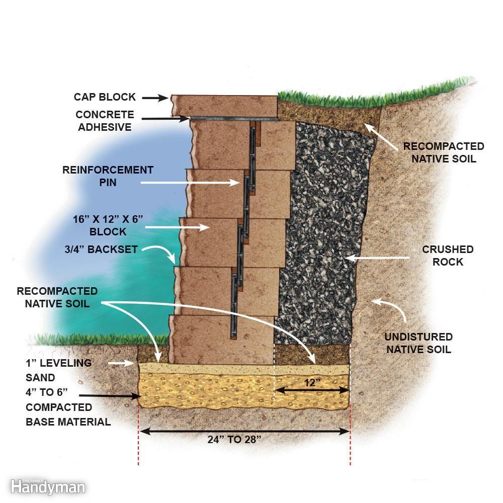 Build A Long Lasting Block Retaining Wall Diy Retaining Wall