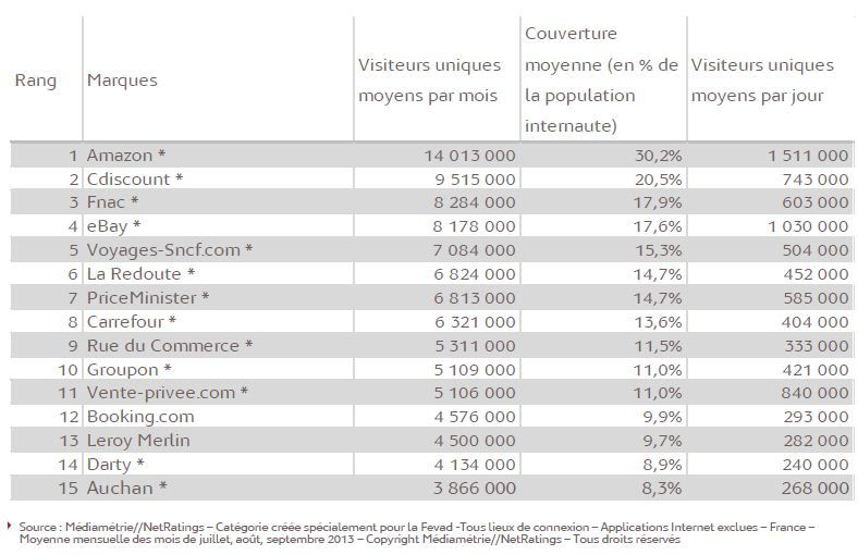 Auchan Entre Dans Le Top 15 Des Sites Internet Les Plus Visites Commerce Commerce Electronique Et Site Internet