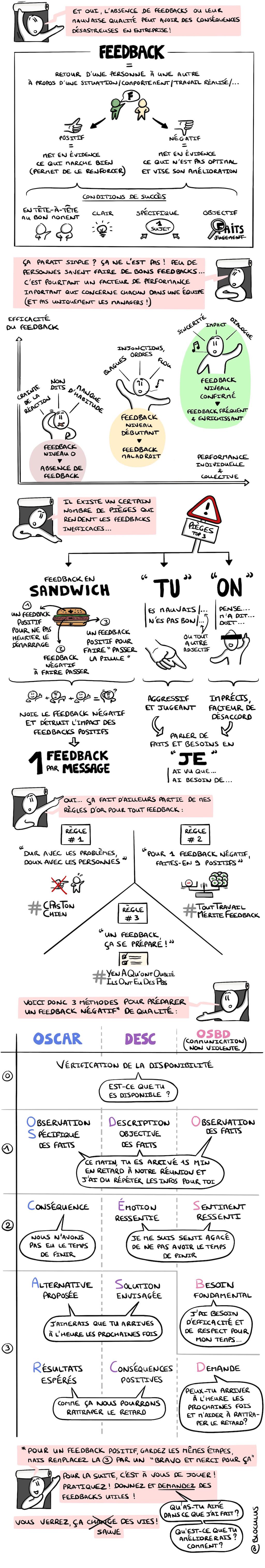 : Le guide essentiel pour donner & recevoir des feedbacks efficaces | BLOCULUS