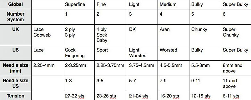 Yarn Weight Comparison Chart  Weight Conversion Chart Weight