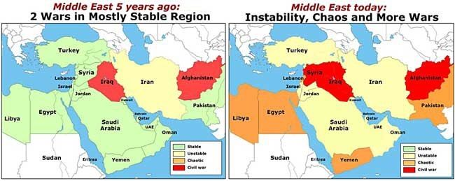 Stability of the Middle East 5 years ago pared to the stability