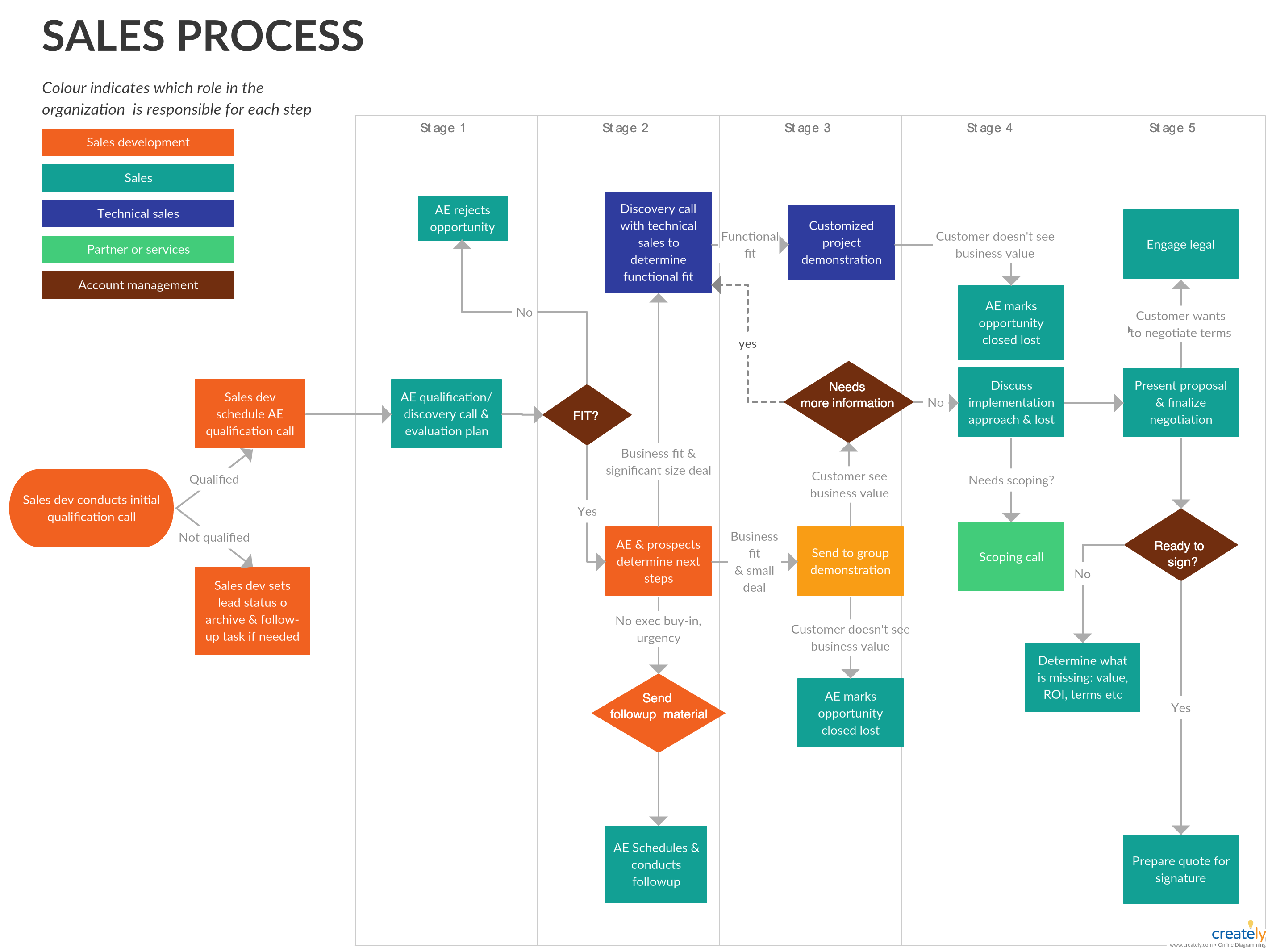 How to Use Cross Functional Flowcharts for Planning ...