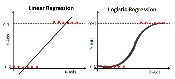 Understanding Logistic Regression in Python (article