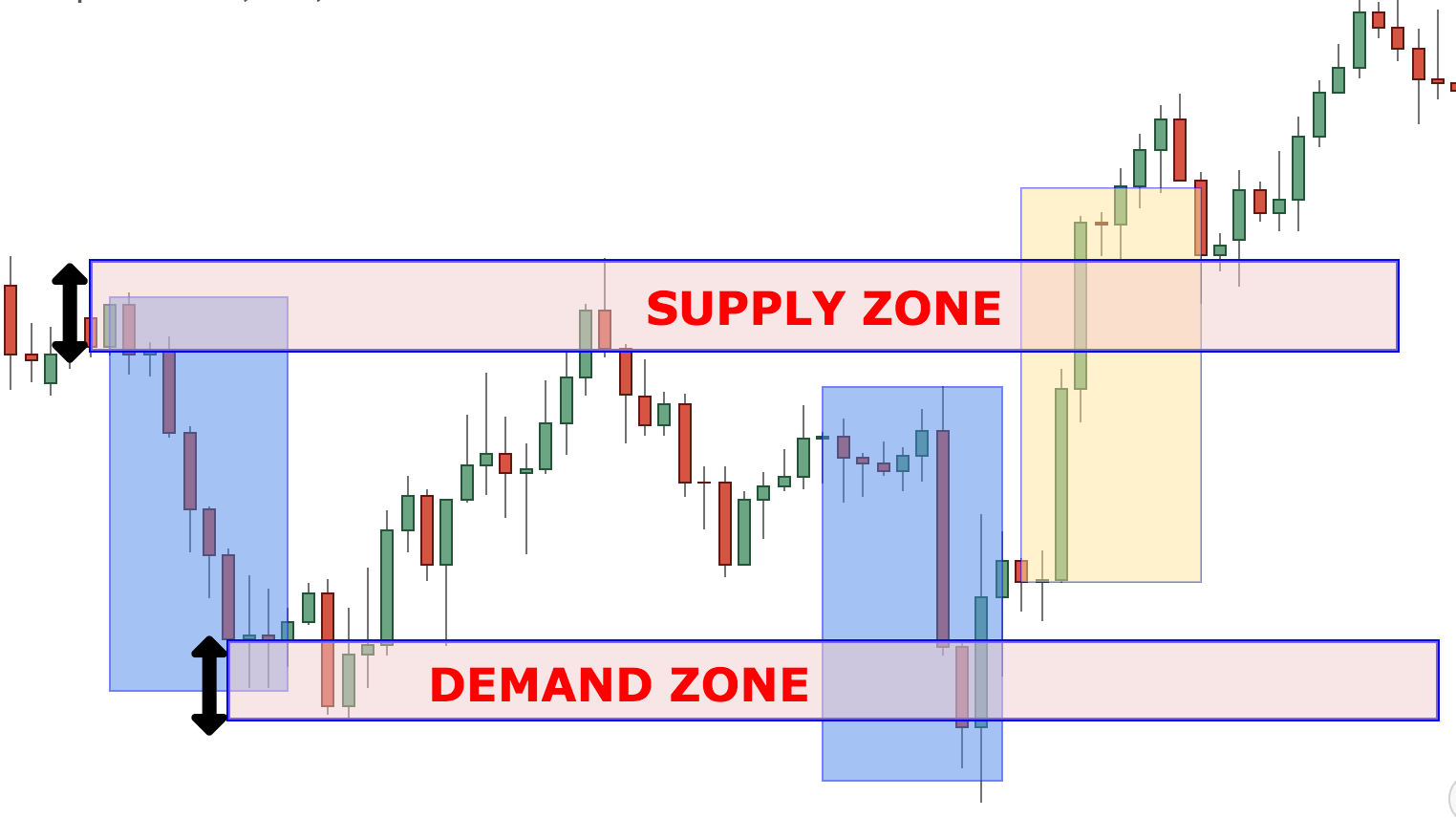 What Are Supply And Demand Zones And How To Trade With