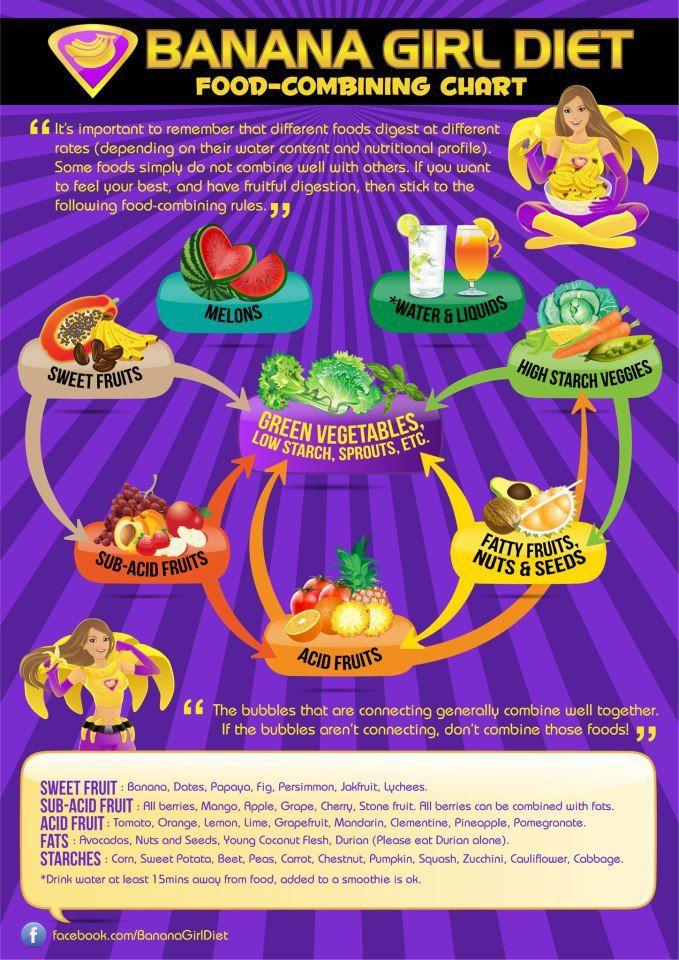 Food Combination Diet Chart