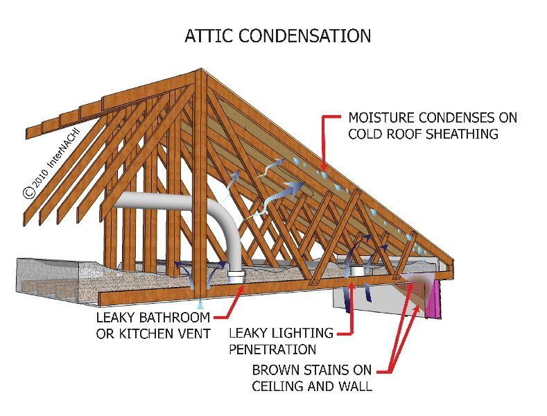 Condensation In Your Attic Can Create Serious Issues For Your Home Call 502 423 8910 For Your Free Estimate Roof Roofing Ins Roof Sheathing Ice Dams Attic