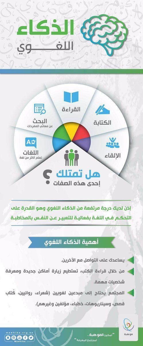 مهارات انفوجرافيك الذكاء اللغوي اليوم العالمي للغة العربية موهبة Learning Websites Life Skills Activities Intellegence