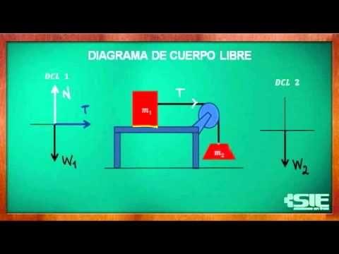 Diagrama De Cuerpo Libre Sin Fricción | Física | Pinterest ...