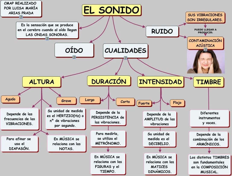 Tema 1 La Integración De Sonido E Imagen Producción Multimedia Actividades De Educación Musical Educacion Musical Cualidades Del Sonido