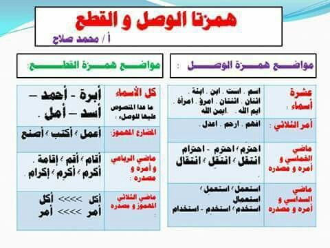 همزة الوصل و القطع Learn Arabic Language Learning Arabic Arabic Language