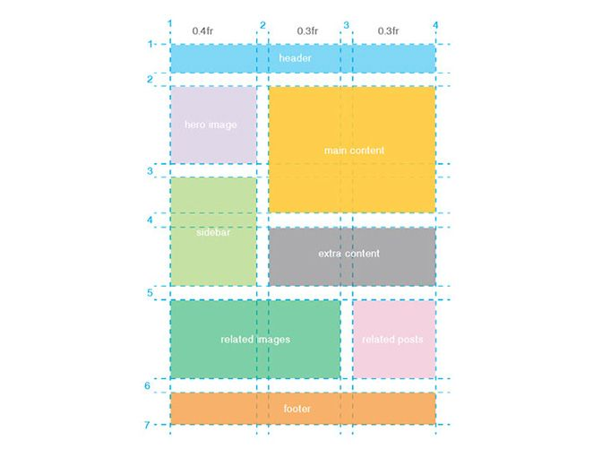 Grid layout css