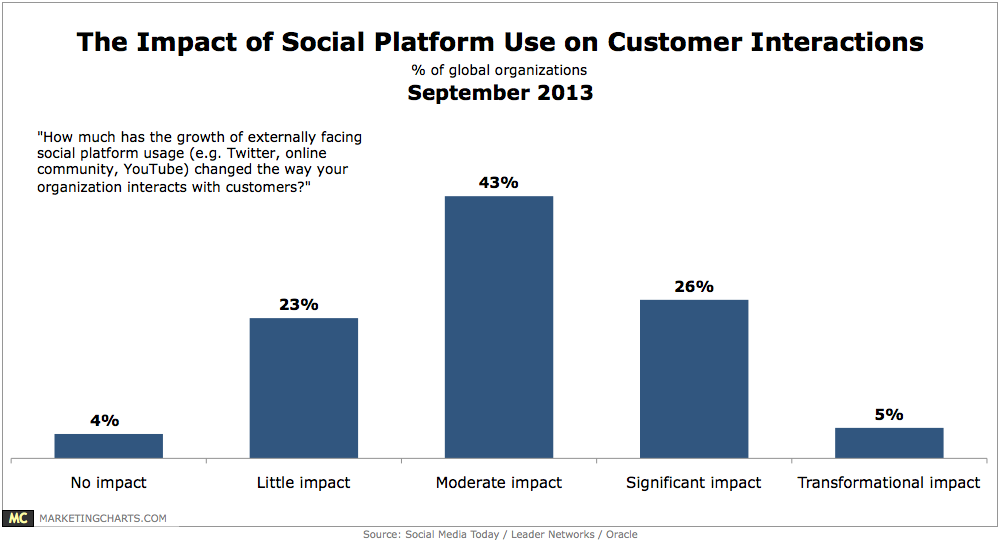 the impact of social media on communication