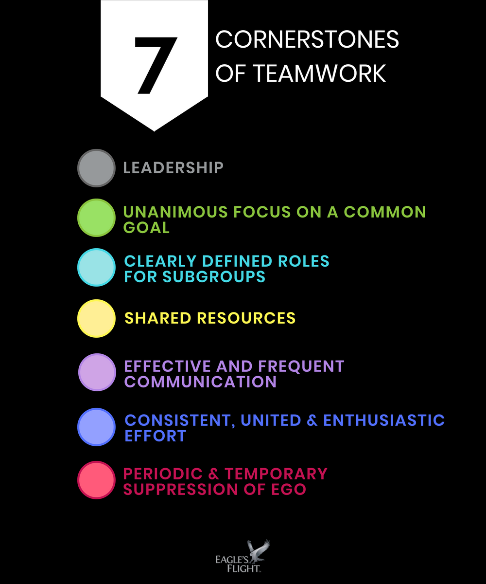 The 7 Cornerstones Of Teamwork Teamwork Skills Teamwork Leadership Training Activities