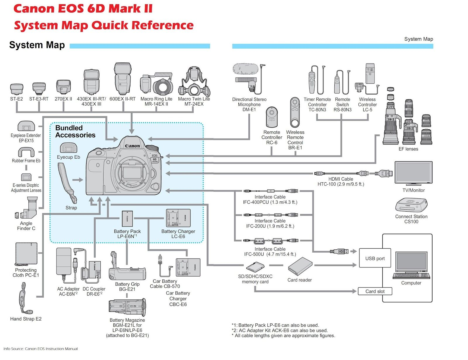 Canon Eos 6d Series Dslr User Manual And Software Resource Canon
