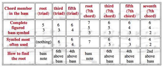 The Table Below Illustrates The Figured Bass Symbols For Root