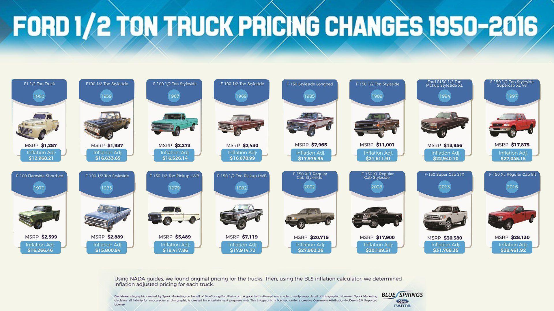 Ford F 150 Price Changes Jpeg Jpeg Image 1920 1080 Pixels