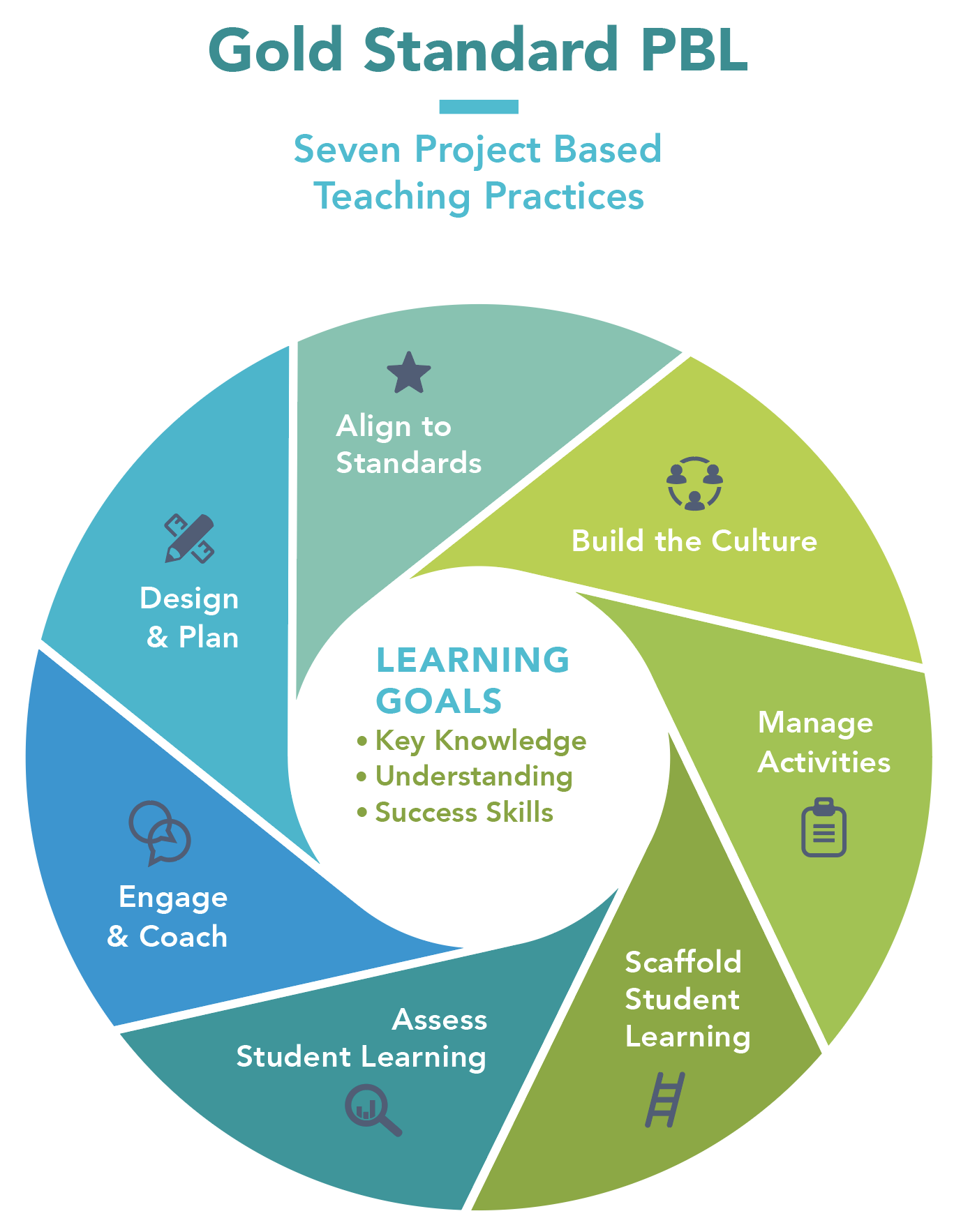 WHAT Gold Standard PBL Project Based Teaching Practices