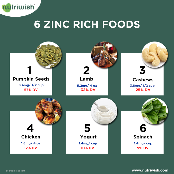 Zinc deficiency can be highly damaging. Some of its