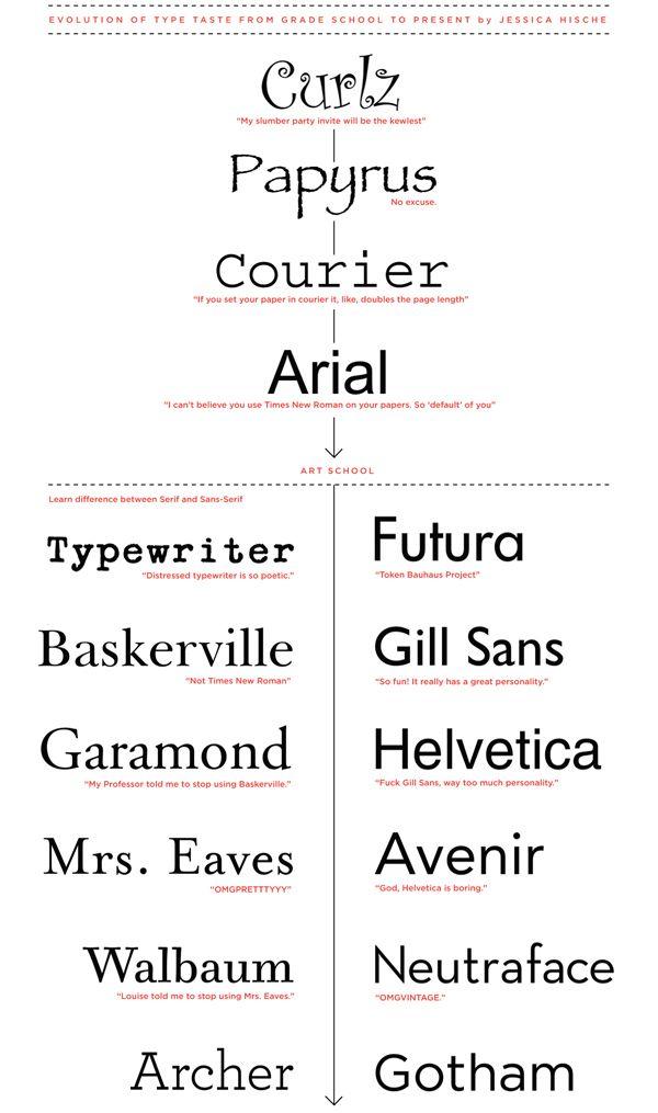 Evolution of type taste