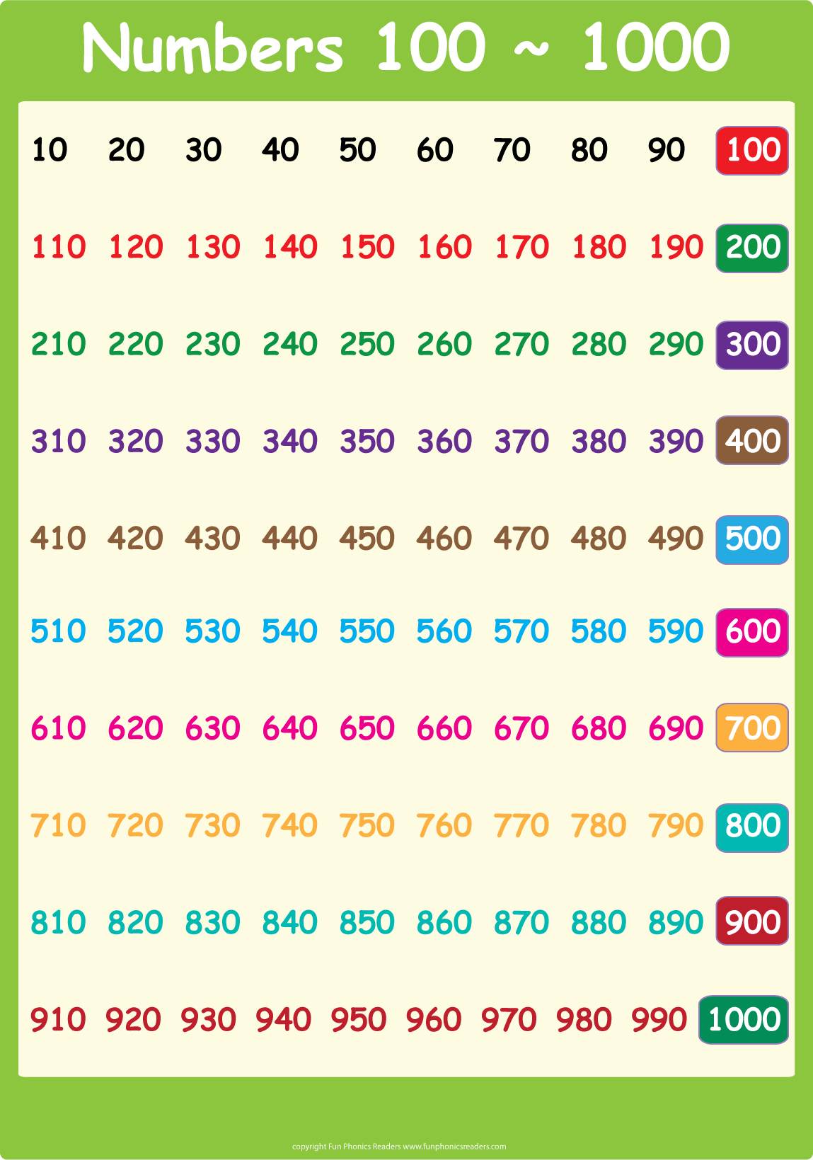 1 Number Chart