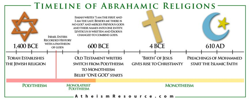 abrahamic religions chart | Comparative Religion | Pinterest ...