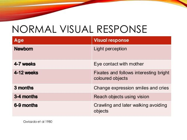 Hasil gambar untuk graphic visual acuity improvement in infant also rh pinterest