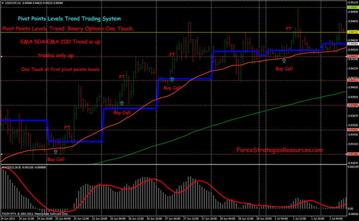 New binary options strategy trend