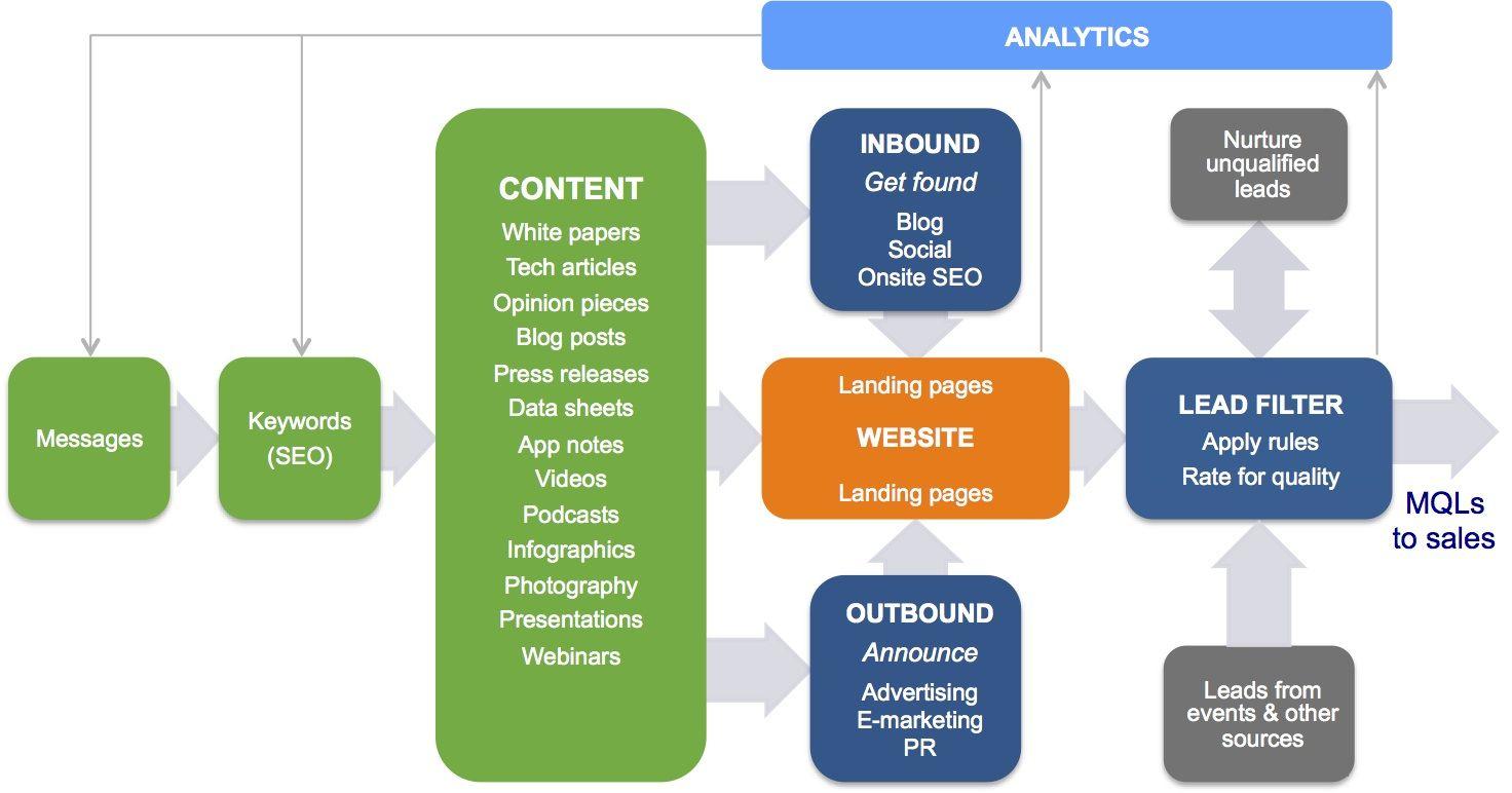 Communication process paper