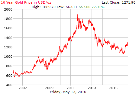 10 Year Gold Price History In Us