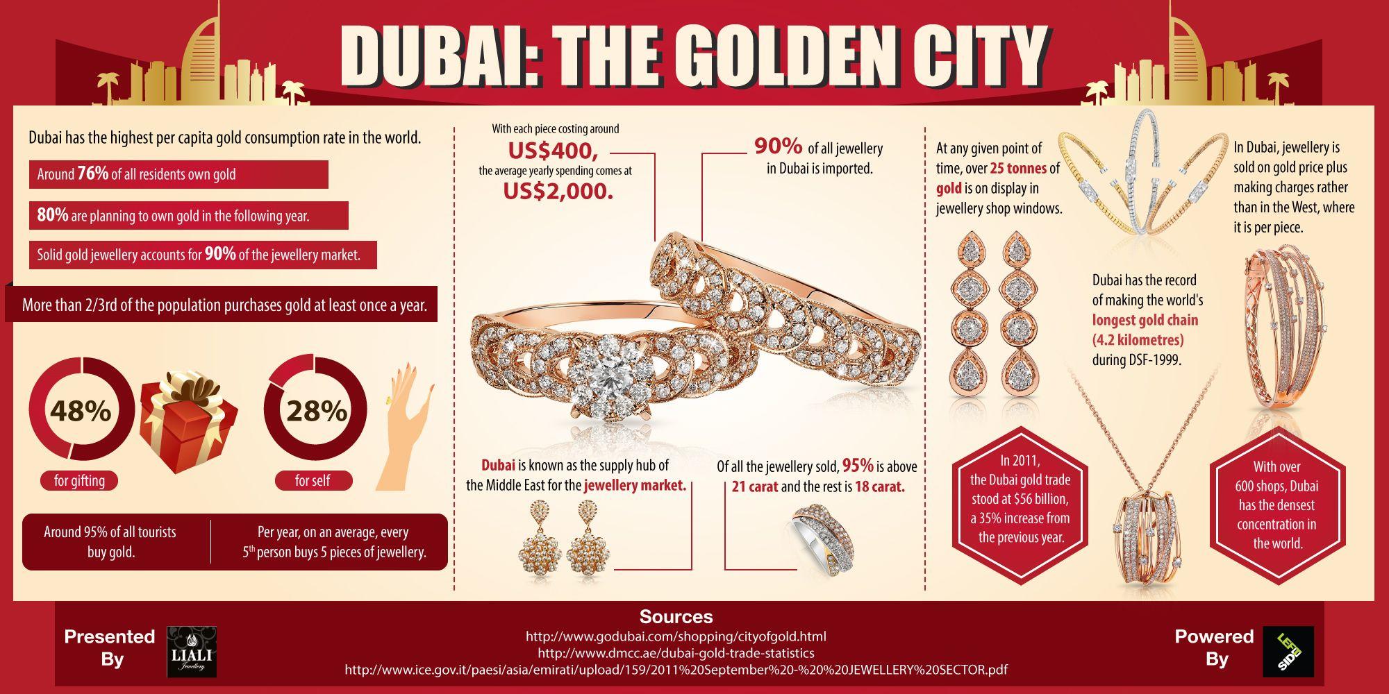 Dubai has the highest per capita gold consumption in the world It s