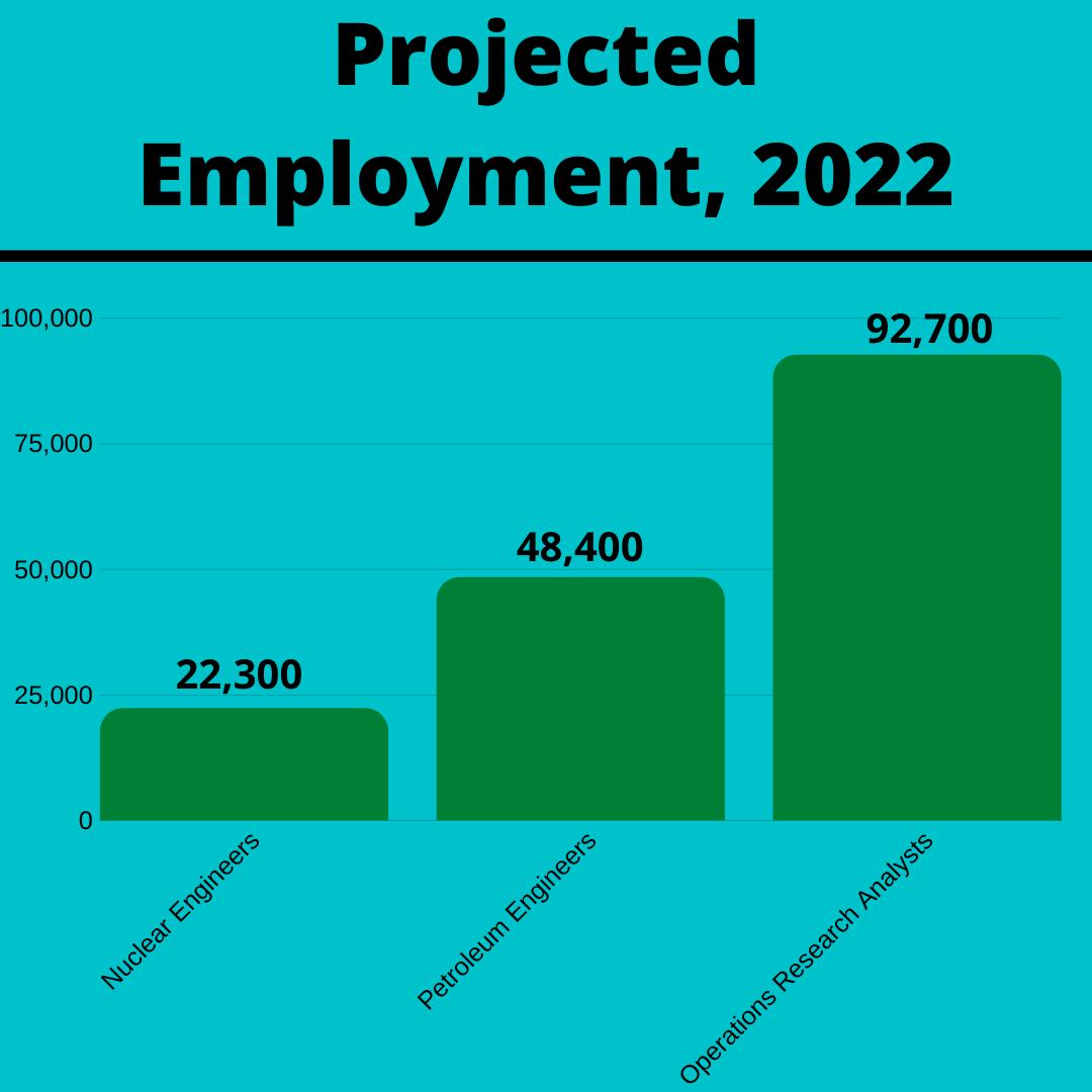 Projected Employment of nuclear engineers, petroleum