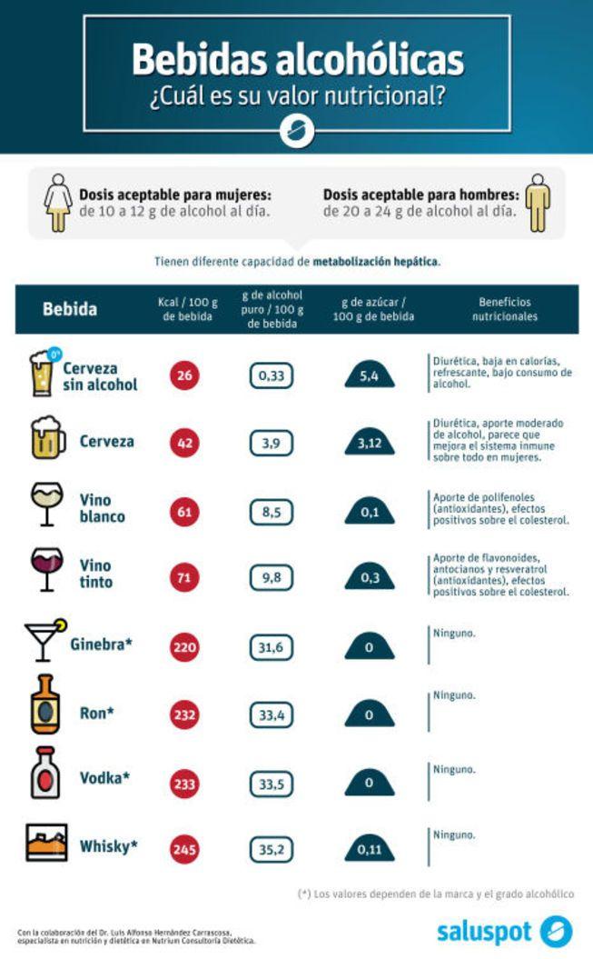 Cual Es La Bebida Que Mas Engorda Y Cuanto Debes Consumir Al Dia