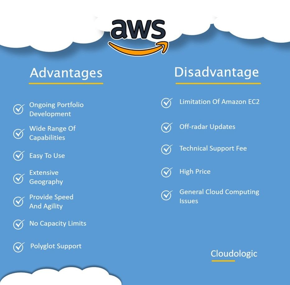 Amazon Web Service Cloud Computing Amazon Geography