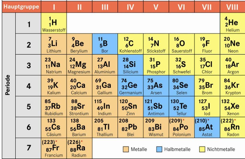 Periodensystem Der Elemente Hauptgruppen Namen Periodic