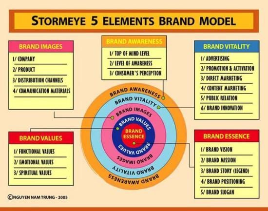Stormeye 5 Elements Brand Model 007 Brand Model Pinterest Brand Innovation Consulting Branding Branding Resources