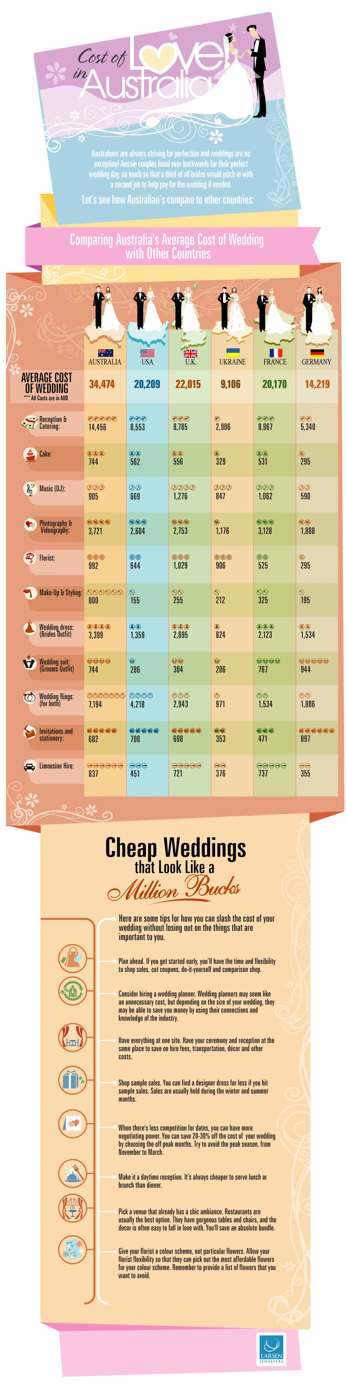 Wedding Traditions Infographics Cost of Love in Australia