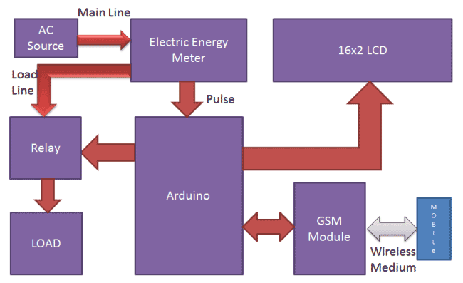 Prepaid Energy Meter using GSM Block Diagram | project