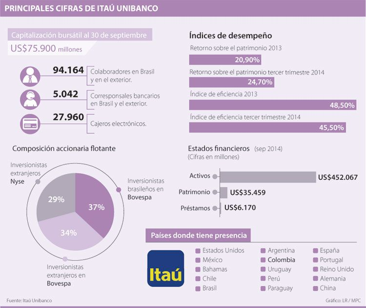 Itaú Unibanco llegará a Colombia a partir del segundo semestre del próximo año   La República
